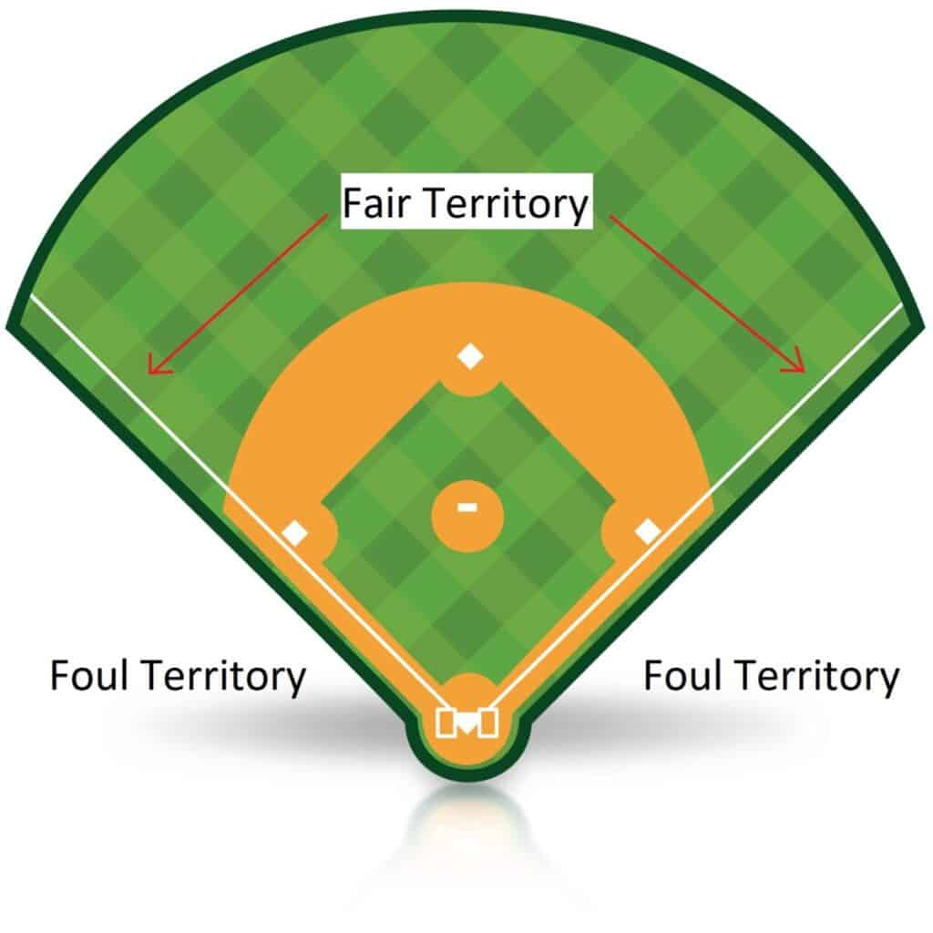 Baseball Diamond Fair and Foul Territory