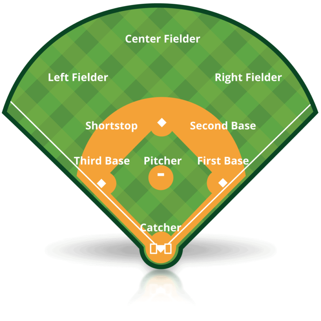 The 9 Positions in Baseball