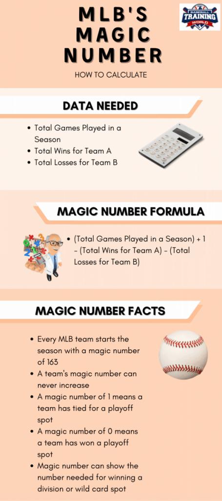 MLB Magic Number Infographic Image